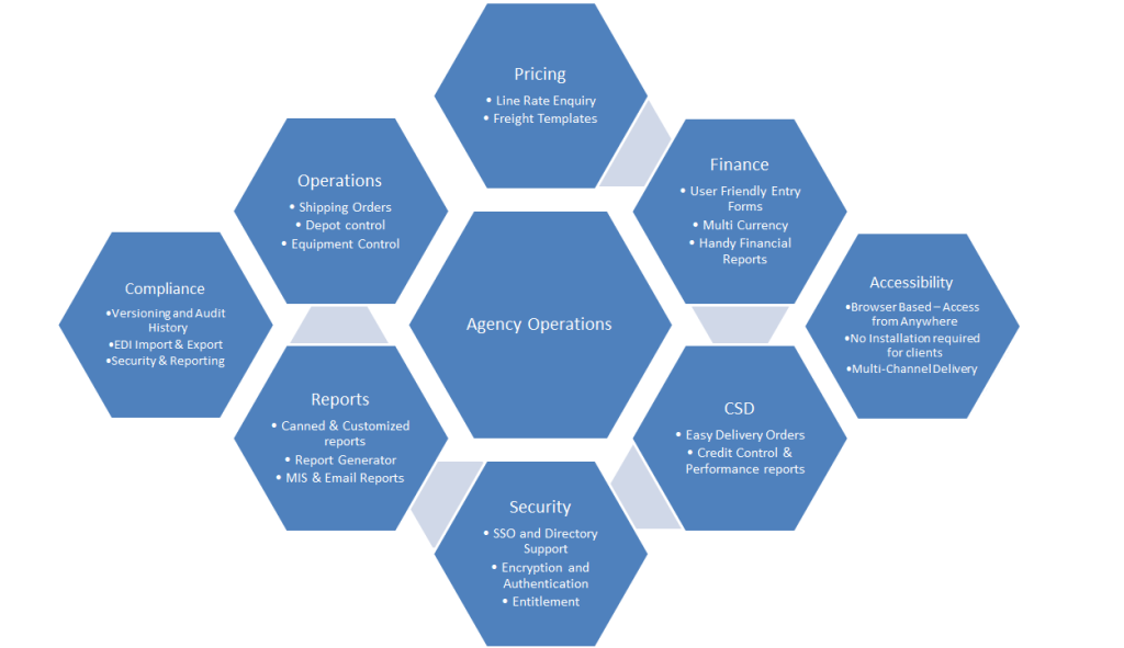 Agency ERP Operations